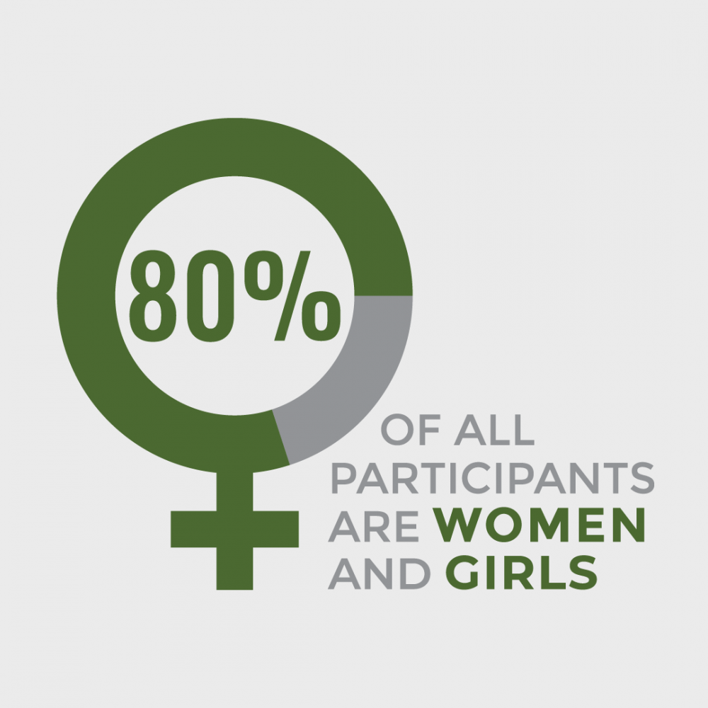 80 percent of participants are women and girls