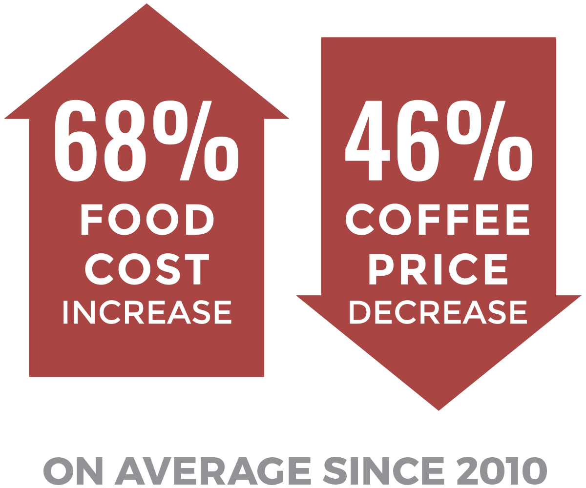 68% food cost increase & 46% coffee price decrease on average since 2010