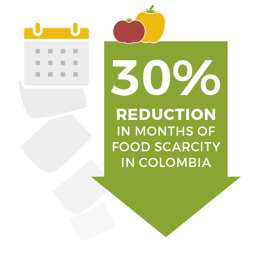 30 percent reduction in months of food scarcity in Colombia - food 4 farmers 2019